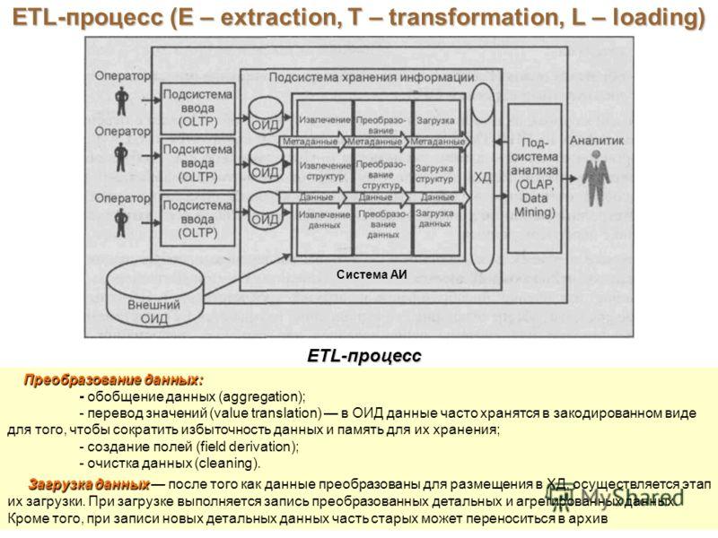 ETL-процесс (E – extraction, T – transformation, L – loading) ETL-процесс Преобразование данных: Преобразование данных: - обобщение данных (aggregation); - перевод значений (value translation) в ОИД данные часто хранятся в закодированном виде для тог