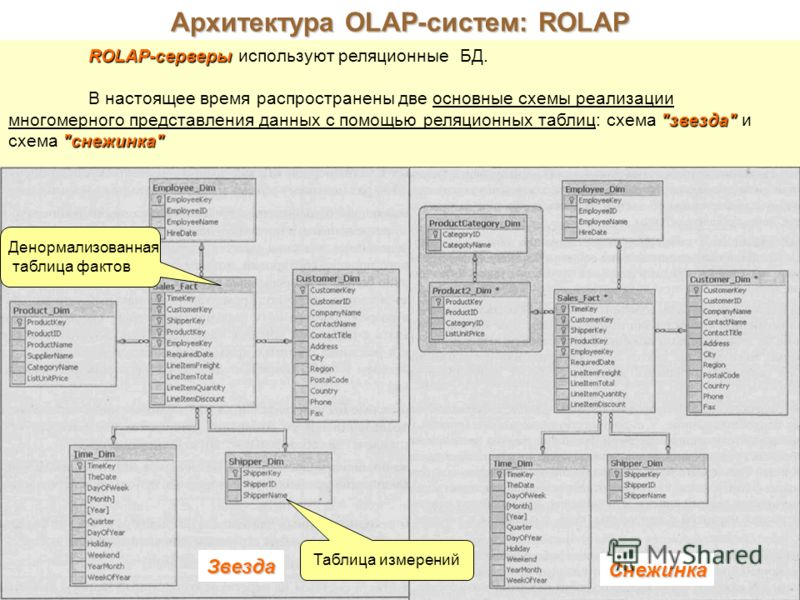 Архитектура OLAP-систем: ROLAP ROLAP-серверы ROLAP-серверы используют реляционные БД.