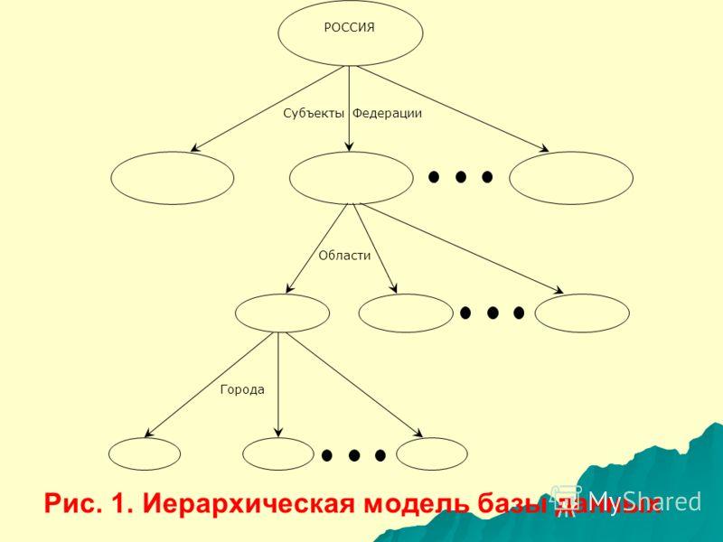 Для создания иерархической структуры необходимо знание все- возможных вопросов, которые могут задаваться, поскольку эти вопросы используются как основа для разработки правил ветвления и ключей. Иерархическая модель базы данных показана на рис. 1.