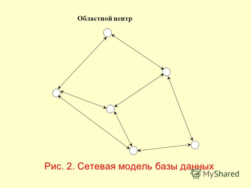 То есть каждый отдельный элемент данных может быть прямо связан с любым местом базы данных, без введения отношения «предок- потомок». Указатели определяют местополо- жение других записей, связанных с ними. Сетевая модель базы данных показана на рис.