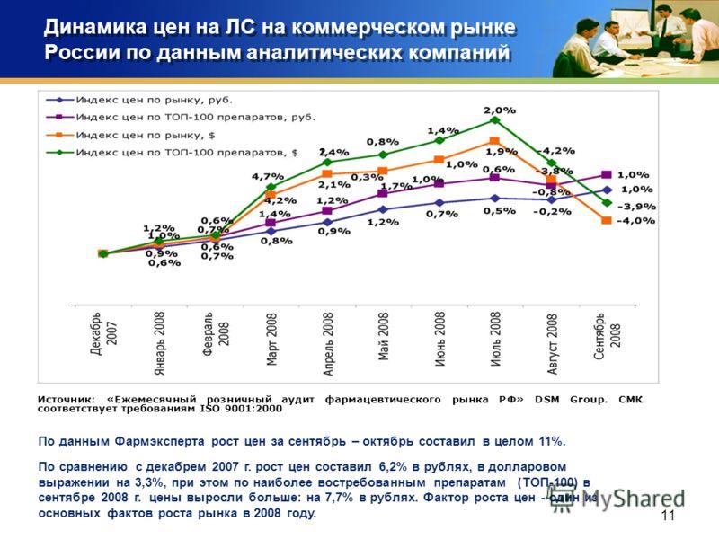 11 Динамика цен на ЛС на коммерческом рынке России по данным аналитических компаний По данным Фармэксперта рост цен за сентябрь – октябрь составил в целом 11%. По сравнению с декабрем 2007 г. рост цен составил 6,2% в рублях, в долларовом выражении на