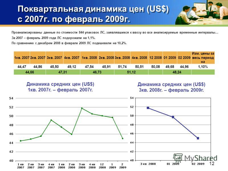 12 Поквартальная динамика цен (US$) с 2007г. по февраль 2009г. Проанализированы данные по стоимости 844 упаковок ЛС, заявлявшихся к ввозу во все анализируемые временные интервалы… За 2007 – февраль 2009 года ЛС подорожали на 1,1%. По сравнению с дека
