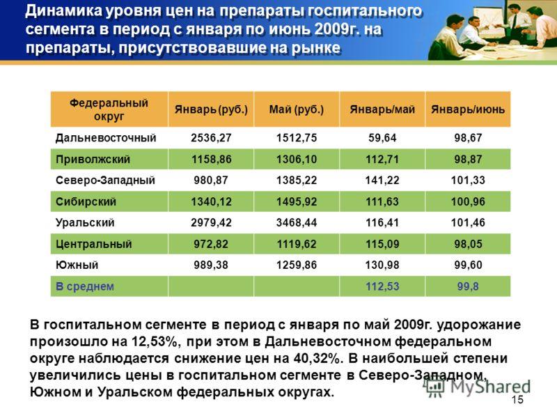 15 Динамика уровня цен на препараты госпитального сегмента в период с января по июнь 2009г. на препараты, присутствовавшие на рынке Федеральный округ Январь (руб.)Май (руб.)Январь/майЯнварь/июнь Дальневосточный2536,271512,7559,6498,67 Приволжский1158
