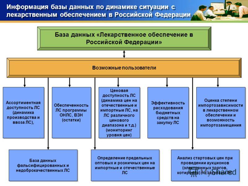 28 Информация базы данных по динамике ситуации с лекарственным обеспечением в Российской Федерации База данных «Лекарственное обеспечение в Российской Федерации» Возможные пользователи Ассортиментная доступность ЛС (динамика производства и ввоза ЛС),