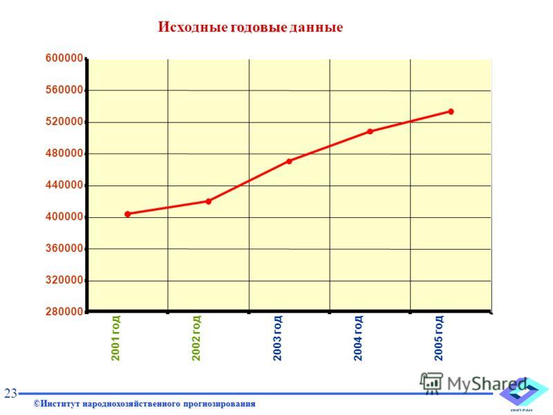 2001 год 2002 год2003 год2004 год2005 год 280000 320000 360000 400000 440000 480000 520000 560000 600000 ©Институт народнохозяйственного прогнозирования 23 годовые Исходные годовые данные