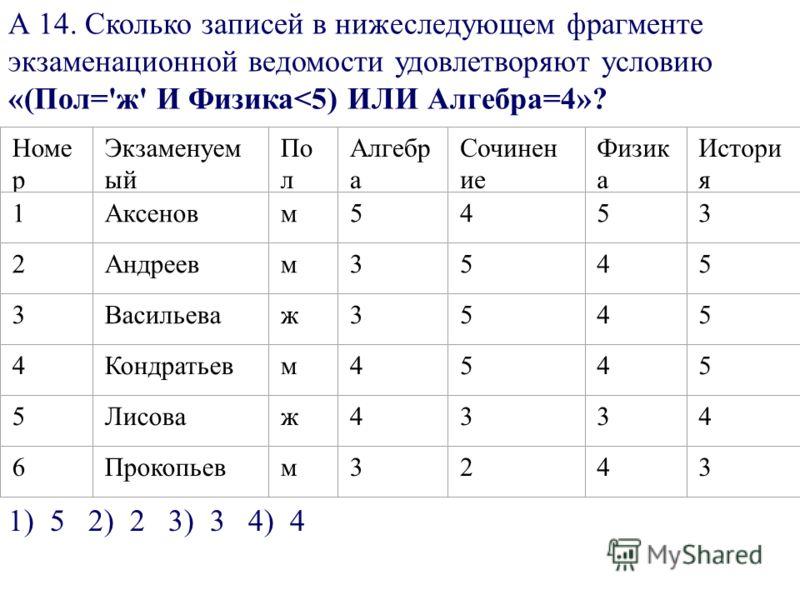 А 14. Сколько записей в нижеследующем фрагменте экзаменационной ведомости удовлетворяют условию «(Пол='ж' И Физика
