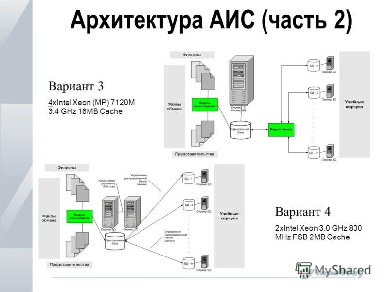 Архитектура АИС (часть 2) Вариант 3 4xIntel Xeon (МР) 7120М 3.4 GHz 16MB Cache Вариант 4 2xIntel Xeon 3.0 GHz 800 MHz FSB 2MB Cache