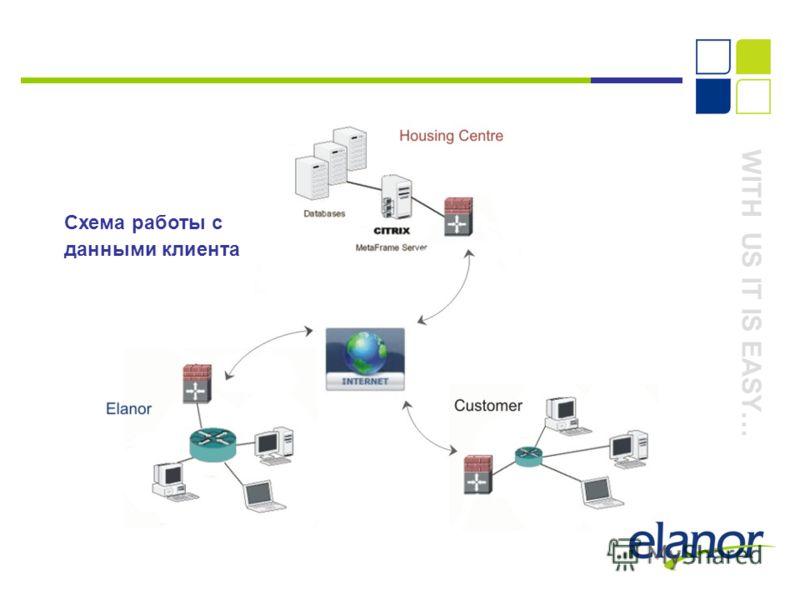 WITH US IT IS EASY… Схема работы с данными клиента