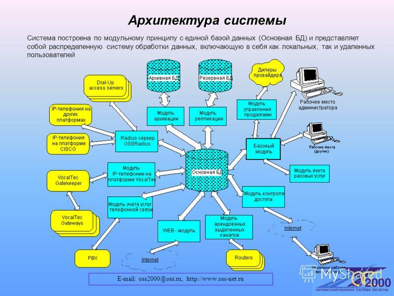 Архитектура системы Система построена по модульному принципу с единой базой данных (Основная БД) и представляет собой распределенную систему обработки данных, включающую в себя как локальных, так и удаленных пользователей