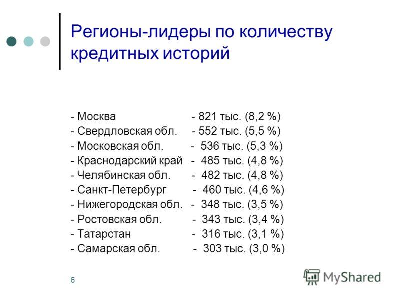 6 Регионы-лидеры по количеству кредитных историй - Москва - 821 тыс. (8,2 %) - Свердловская обл. - 552 тыс. (5,5 %) - Московская обл. - 536 тыс. (5,3 %) - Краснодарский край - 485 тыс. (4,8 %) - Челябинская обл. - 482 тыс. (4,8 %) - Санкт-Петербург -