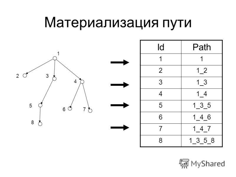 Материализация пути 1 23 4 5 67 8 IdPath 11 21_2 31_3 41_4 51_3_5 61_4_6 71_4_7 81_3_5_8