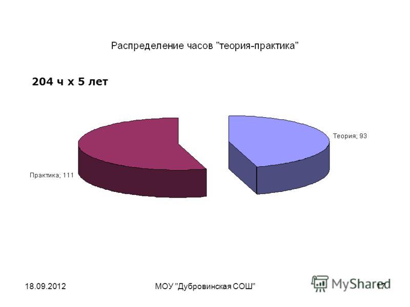 18.09.2012МОУ Дубровинская СОШ17 204 ч x 5 лет