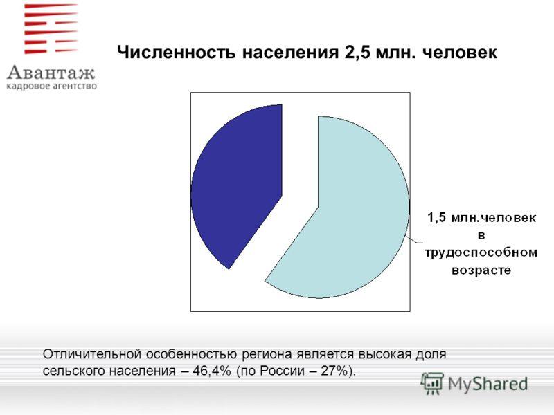 Отличительной особенностью региона является высокая доля сельского населения – 46,4% (по России – 27%). Численность населения 2,5 млн. человек
