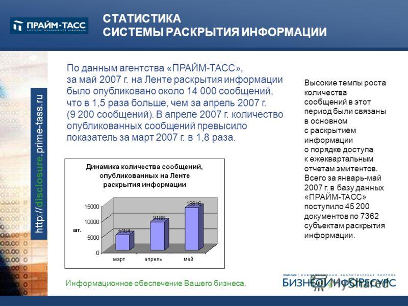 Информационное обеспечение Вашего бизнеса. http://disclosure.prime-tass.ru СТАТИСТИКА СИСТЕМЫ РАСКРЫТИЯ ИНФОРМАЦИИ Высокие темпы роста количества сообщений в этот период были связаны в основном с раскрытием информации о порядке доступа к ежеквартальн