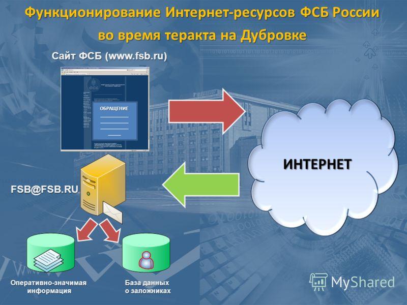 Функционирование Интернет-ресурсов ФСБ России во время теракта на Дубровке Сайт ФСБ (www.fsb.ru) ОБРАЩЕНИЕ ___________ _____ ИНТЕРНЕТ Оперативно-значимаяинформация База данных о заложниках FSB@FSB.RU
