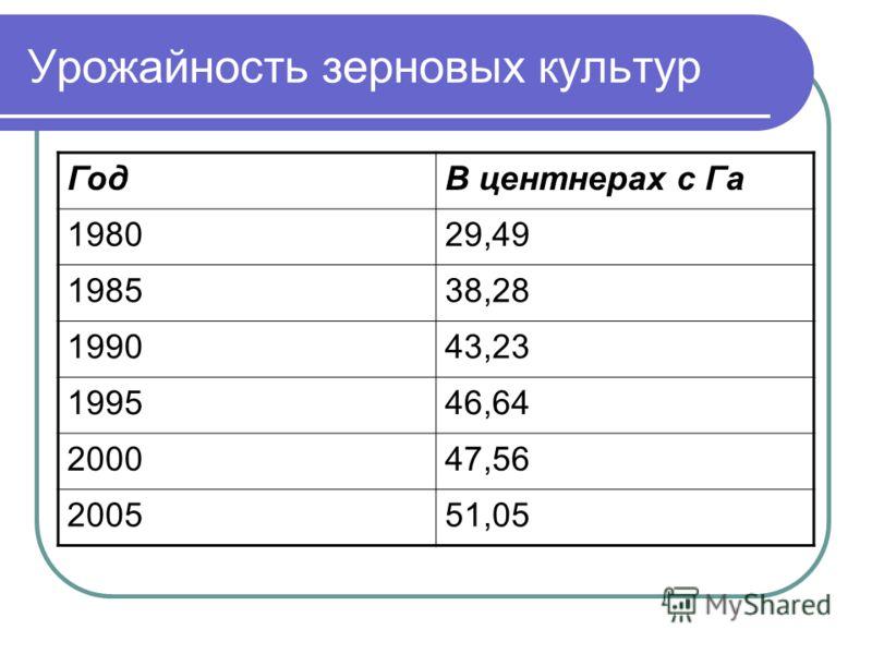 Урожайность зерновых культур ГодВ центнерах с Га 198029,49 198538,28 199043,23 199546,64 200047,56 200551,05