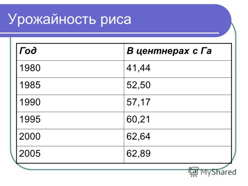 Урожайность риса ГодВ центнерах с Га 198041,44 198552,50 199057,17 199560,21 200062,64 200562,89