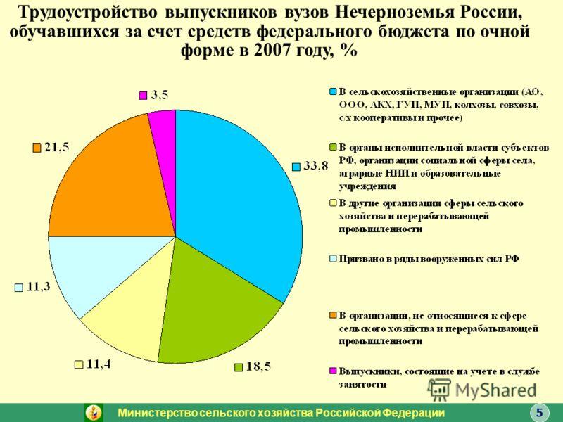 Трудоустройство выпускников вузов Нечерноземья России, обучавшихся за счет средств федерального бюджета по очной форме в 2007 году, % Министерство сельского хозяйства Российской Федерации 5