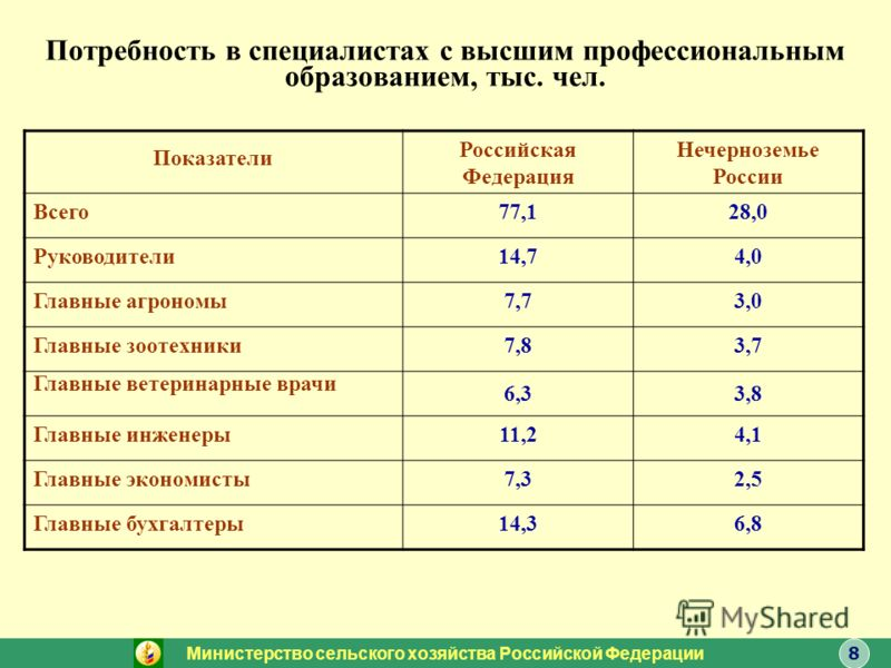 Потребность в специалистах с высшим профессиональным образованием, тыс. чел. Показатели Российская Федерация Нечерноземье России Всего77,128,0 Руководители14,74,0 Главные агрономы7,73,0 Главные зоотехники7,83,7 Главные ветеринарные врачи 6,33,8 Главн
