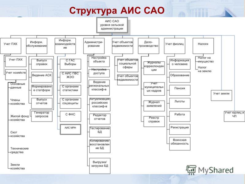 Назначение и цели АИС «САО» Структура АИС САО