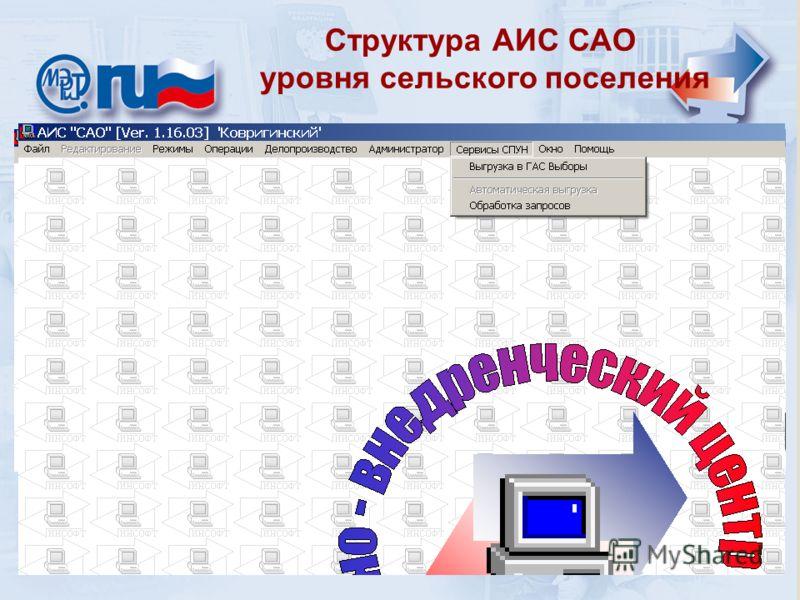 Назначение и цели АИС «САО» Структура АИС САО уровня сельского поселения