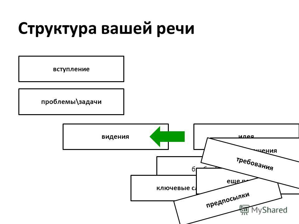 Структура вашей речи вступление проблемы\задачи видения идея блаблабла решения ключевые слова еще решения предпосылки требования