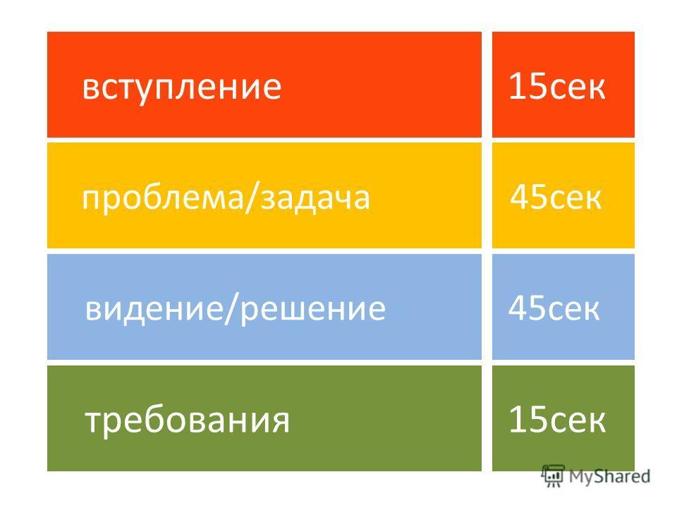 требования 15 сек вступление 15 сек проблема/задача 45 сек видение/решение 45 сек
