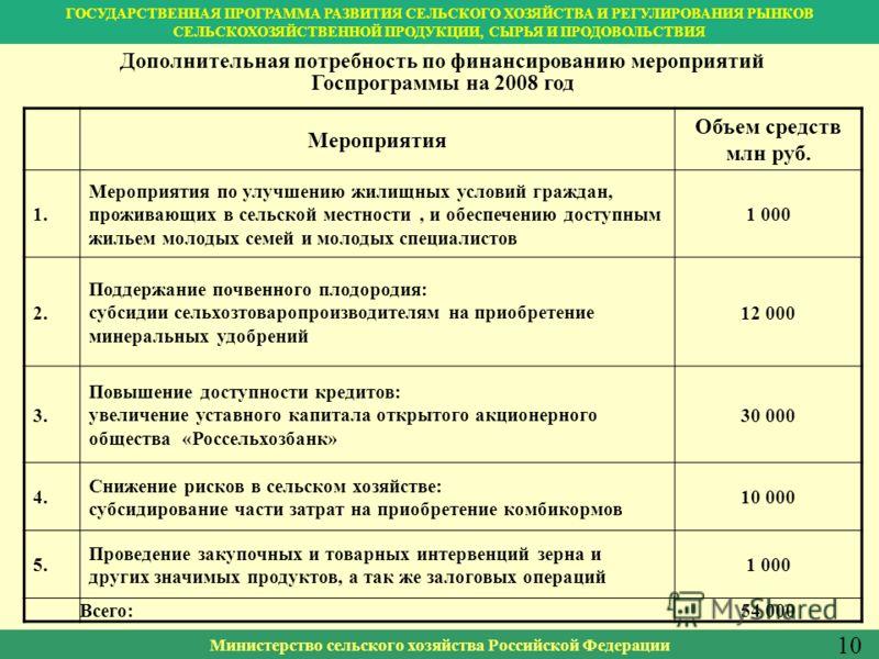 Министерство сельского хозяйства Российской Федерации Дополнительная потребность по финансированию мероприятий Госпрограммы на 2008 год 10 Мероприятия Объем средств млн руб. 1.1. Мероприятия по улучшению жилищных условий граждан, проживающих в сельск