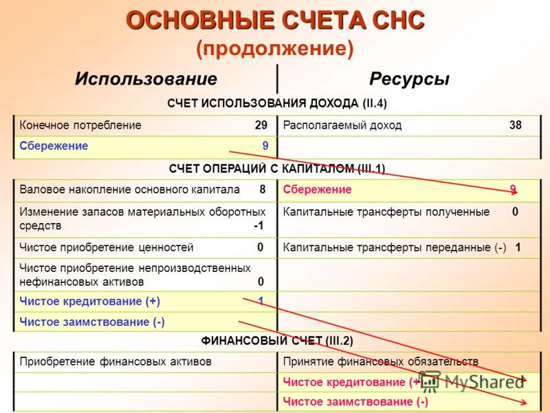 18 ОСНОВНЫЕ СЧЕТА СНС ОСНОВНЫЕ СЧЕТА СНС (продолжение) ИспользованиеРесурсы СЧЕТ ИСПОЛЬЗОВАНИЯ ДОХОДА (II.4) Конечное потребление 29Располагаемый доход 38 Сбережение 9 СЧЕТ ОПЕРАЦИЙ С КАПИТАЛОМ (III.1) Валовое накопление основного капитала 8Сбережени