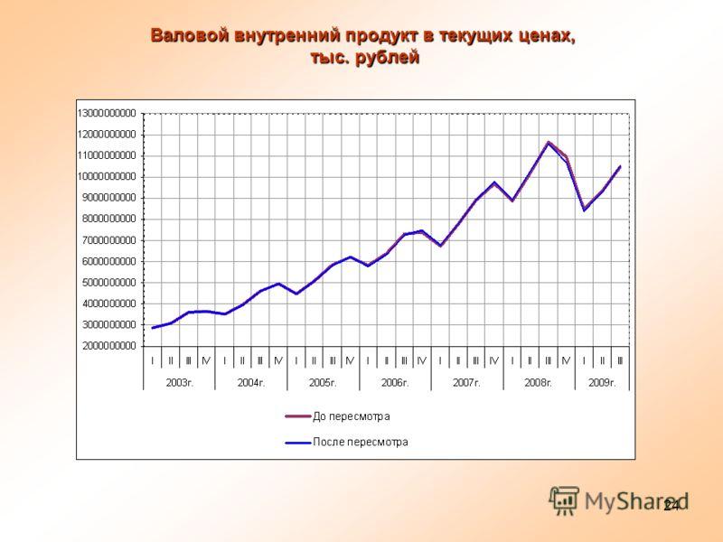 24 Валовой внутренний продукт в текущих ценах, тыс. рублей