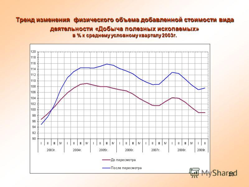 26 Тренд изменения физического объема добавленной стоимости вида деятельности «Добыча полезных ископаемых» в % к среднему условному кварталу 2003г.