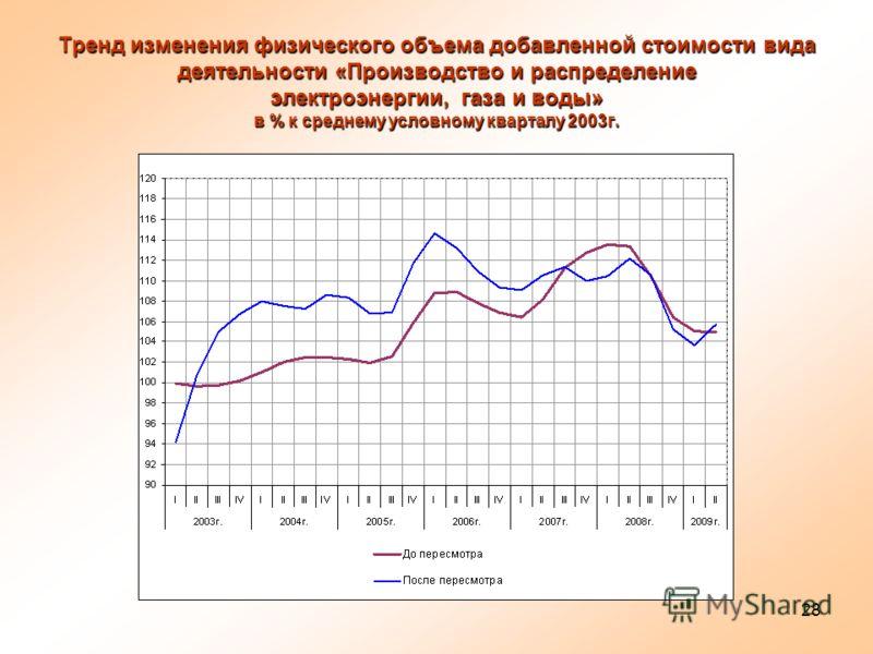 28 Тренд изменения физического объема добавленной стоимости вида деятельности «Производство и распределение электроэнергии, газа и воды» в % к среднему условному кварталу 2003г.