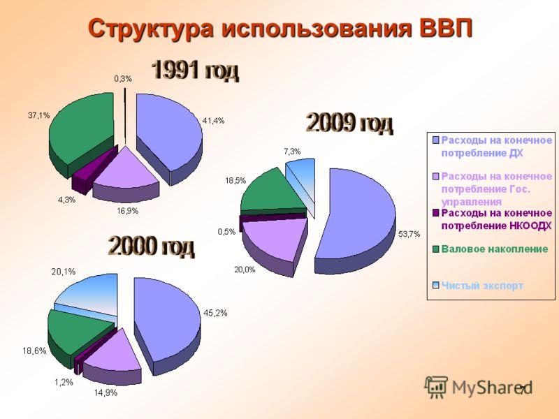 7 Структура использования ВВП