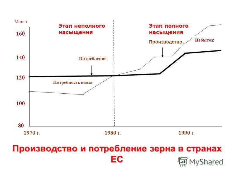 Производство и потребление зерна в странах ЕС Избыток Потребление Потребность ввоза Производство 1980 г. 1970 г. 1990 г. Млн. т 120 140 160 100 80 Этап полного насыщения Этап неполного насыщения