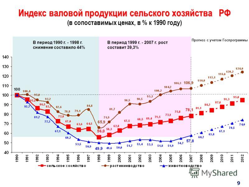 Индекс валовой продукции сельского хозяйства РФ Индекс валовой продукции сельского хозяйства РФ (в сопоставимых ценах, в % к 1990 году) Прогноз с учетом Госпрограммы В период 1990 г. - 1998 г. снижение составило 44% В период 1999 г. - 2007 г. рост со