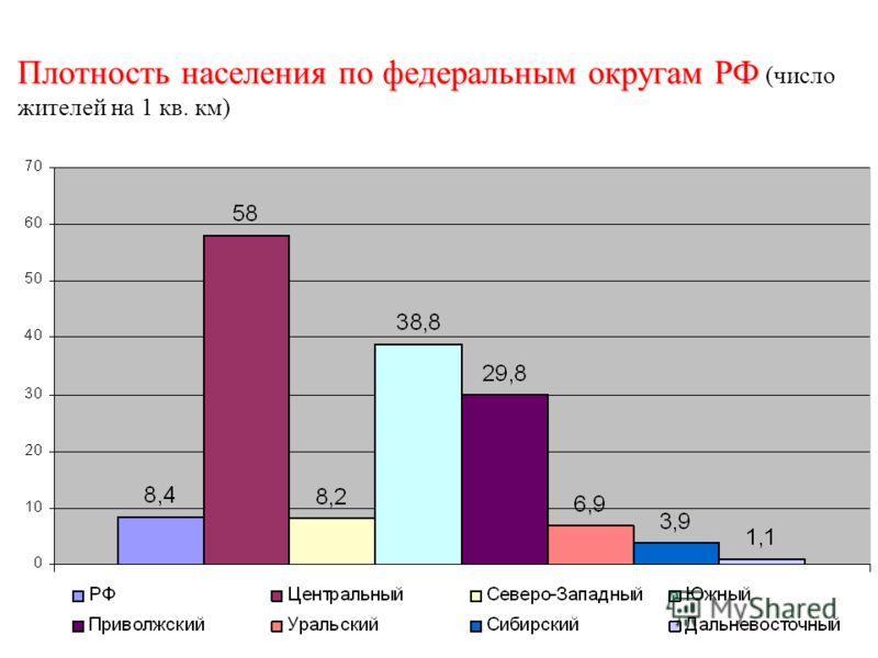Плотность населения по федеральным округам РФ Плотность населения по федеральным округам РФ (число жителей на 1 кв. км)