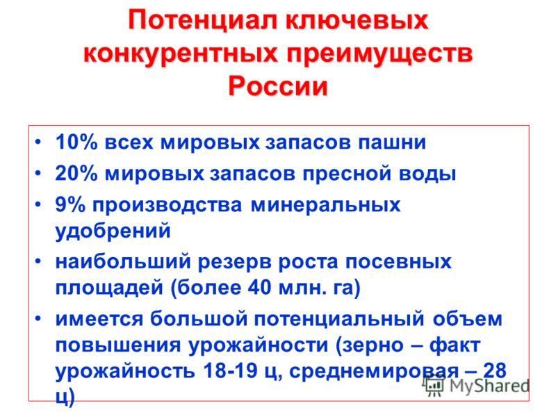 Потенциал ключевых конкурентных преимуществ России 10% всех мировых запасов пашни 20% мировых запасов пресной воды 9% производства минеральных удобрений наибольший резерв роста посевных площадей (более 40 млн. га) имеется большой потенциальный объем