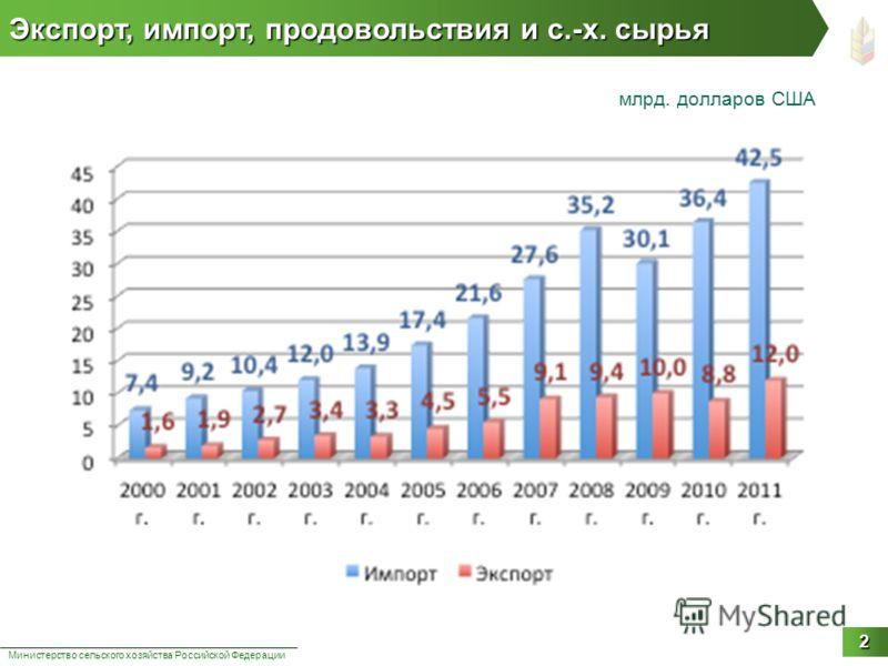 Экспорт, импорт, продовольствия и с.-х. сырья Министерство сельского хозяйства Российской Федерации 2 млрд. долларов США