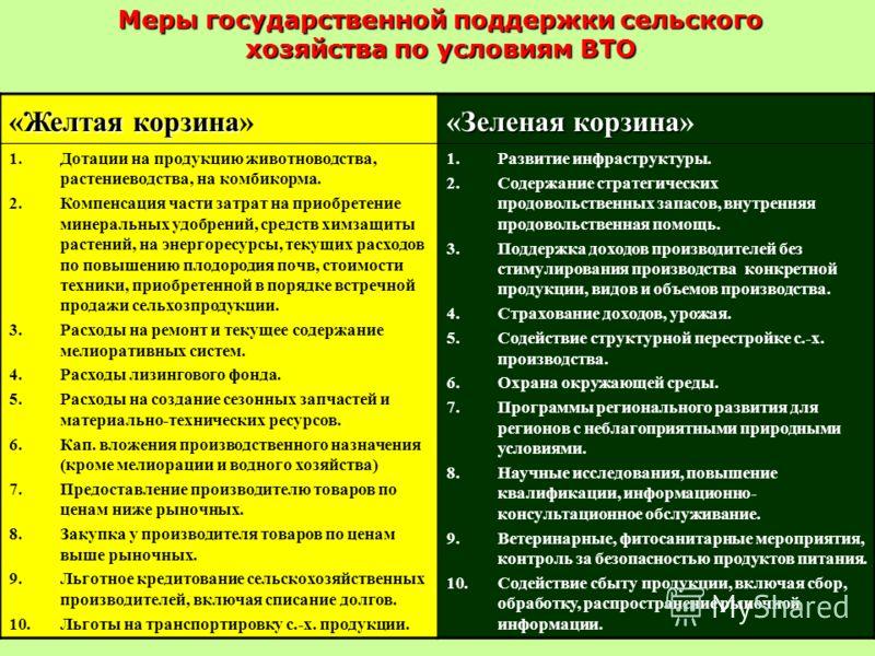 Желтая корзина «Желтая корзина» Зеленая корзина «Зеленая корзина» 1.Дотации на продукцию животноводства, растениеводства, на комбикорма. 2.Компенсация части затрат на приобретение минеральных удобрений, средств химзащиты растений, на энергоресурсы, т