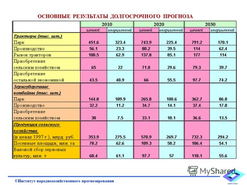 Валовое производство сельхозпродукции (в ценах 1997 г., млн. руб.) 100000 200000 300000 400000 500000 600000 700000 800000 1990199119921993199419951996199719981999200020012002200320042005200620072008200920102011201220132014201520162017201820192020202