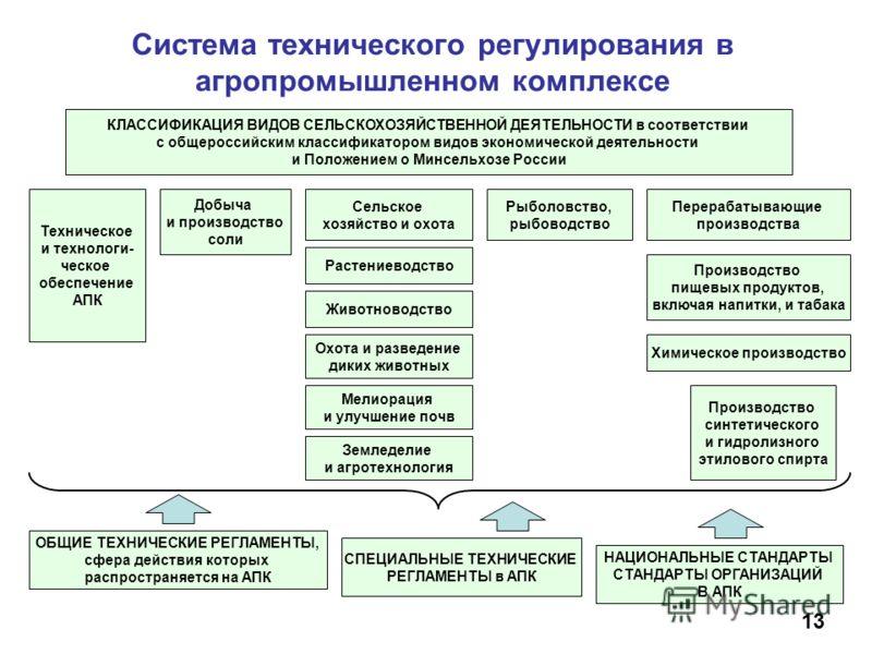 Система технического регулирования в агропромышленном комплексе 13 КЛАССИФИКАЦИЯ ВИДОВ СЕЛЬСКОХОЗЯЙСТВЕННОЙ ДЕЯТЕЛЬНОСТИ в соответствии с общероссийским классификатором видов экономической деятельности и Положением о Минсельхозе России Техническое и