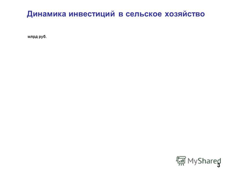 Динамика инвестиций в сельское хозяйство млрд руб. 3