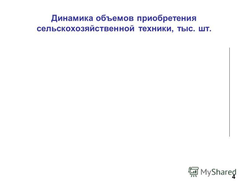 Динамика объемов приобретения сельскохозяйственной техники, тыс. шт. 4