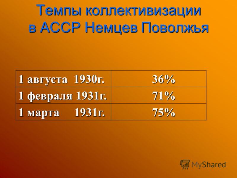 1 августа 1930г. 36% 36% 1 февраля 1931г. 71% 71% 1 марта 1931г. 75% 75% Темпы коллективизации в АССР Немцев Поволжья