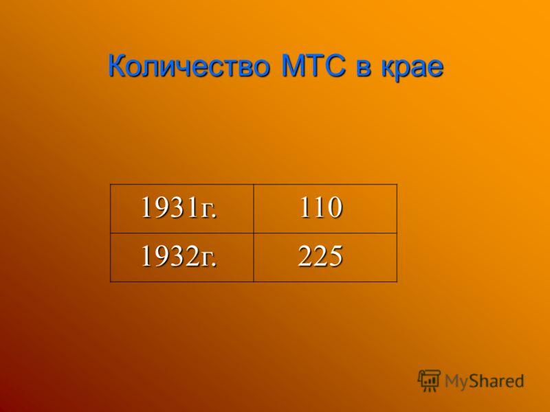 Количество МТС в крае 1931г. 1931г. 110 110 1932г. 1932г. 225 225
