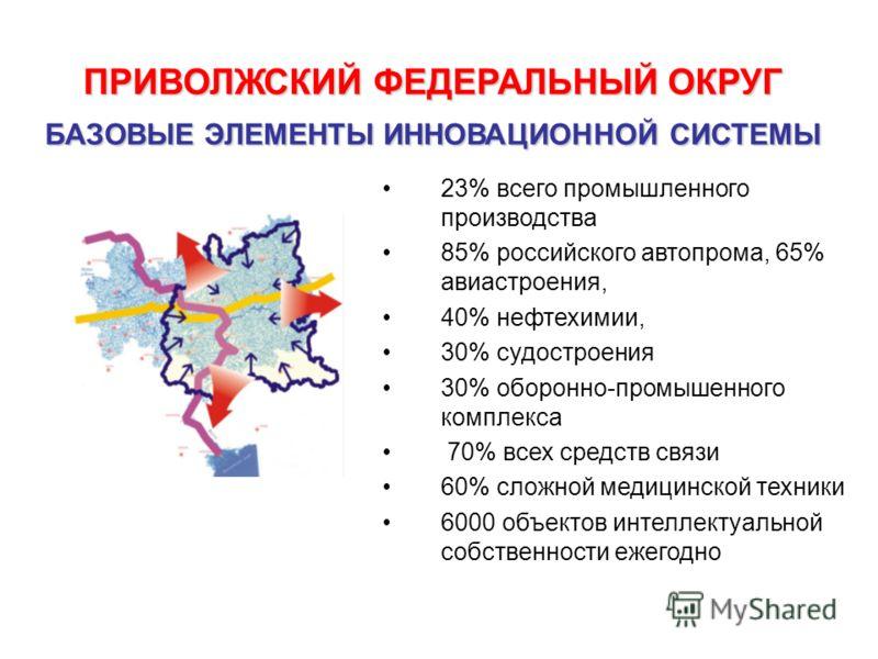 ПРИВОЛЖСКИЙ ФЕДЕРАЛЬНЫЙ ОКРУГ БАЗОВЫЕ ЭЛЕМЕНТЫ ИННОВАЦИОННОЙ СИСТЕМЫ 23% всего промышленного производства 85% российского автопрома, 65% авиастроения, 40% нефтехимии, 30% судостроения 30% оборонно-промышенного комплекса 70% всех средств связи 60% сло