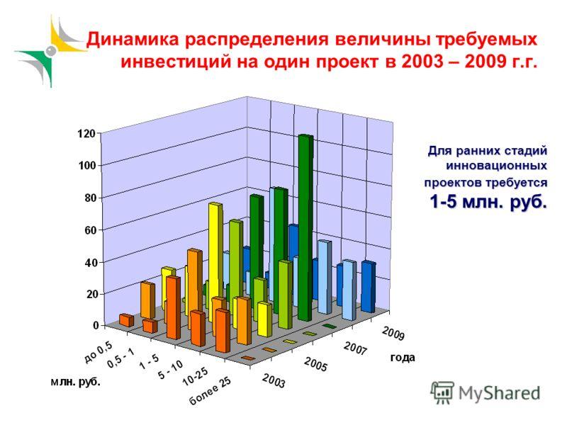 Динамика распределения величины требуемых инвестиций на один проект в 2003 – 2009 г.г. Для ранних стадий инновационных проектов требуется 1-5 млн. руб.
