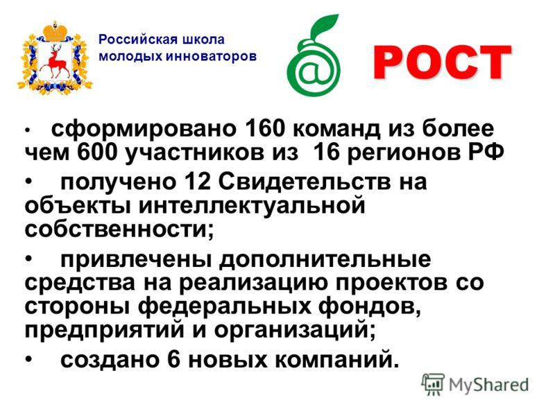РОСТ Российская школа молодых инноваторов сформировано 160 команд из более чем 600 участников из 16 регионов РФ получено 12 Свидетельств на объекты интеллектуальной собственности; привлечены дополнительные средства на реализацию проектов со стороны ф