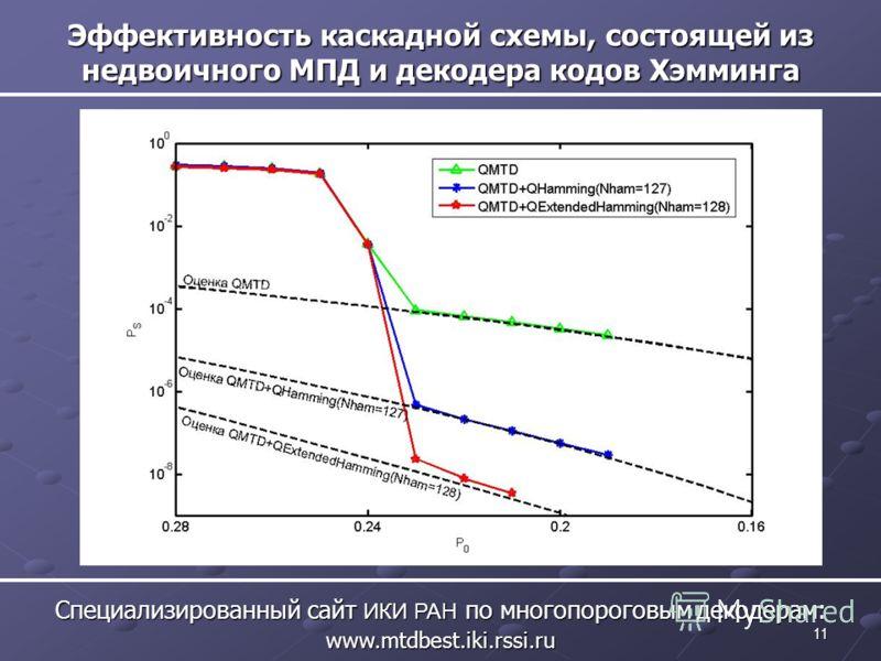 11 Эффективность каскадной схемы, состоящей из недвоичного МПД и декодера кодов Хэмминга Специализированный сайт ИКИ РАН по многопороговым декодерам: www.mtdbest.iki.rssi.ru