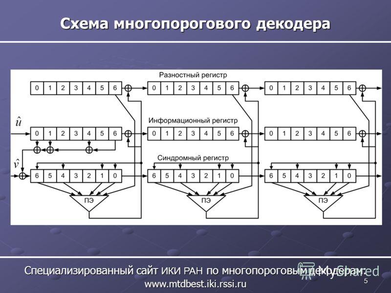 5 Схема многопорогового декодера Специализированный сайт ИКИ РАН по многопороговым декодерам: www.mtdbest.iki.rssi.ru
